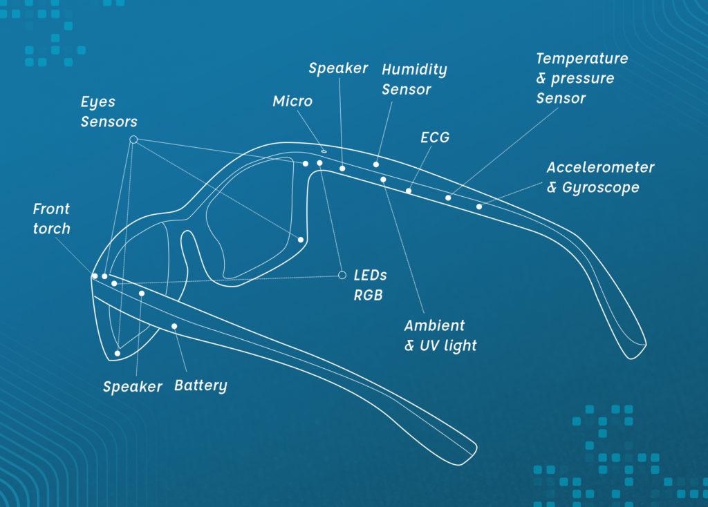 Capteurs des montures Serenity Eyewear